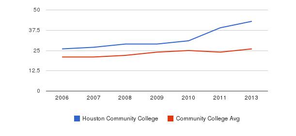 Houston Community College student staff&nbsp(2006-2013)