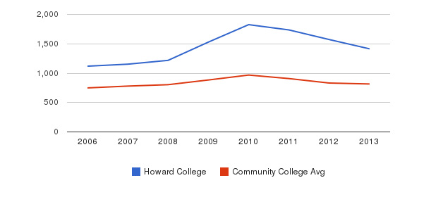 Howard College Full-Time Students&nbsp(2006-2013)