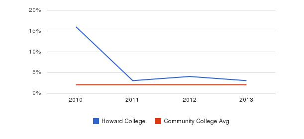 Howard College More&nbsp(2010-2013)