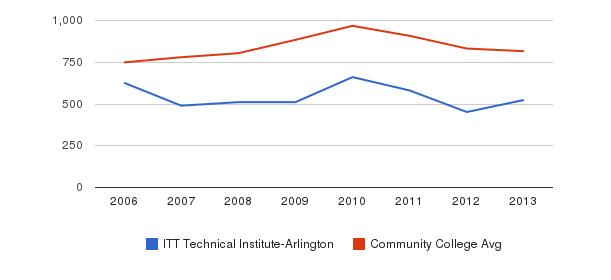 ITT Technical Institute-Arlington Full-Time Students&nbsp(2006-2013)
