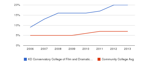 KD Conservatory College of Film and Dramatic Arts Hispanic&nbsp(2006-2013)