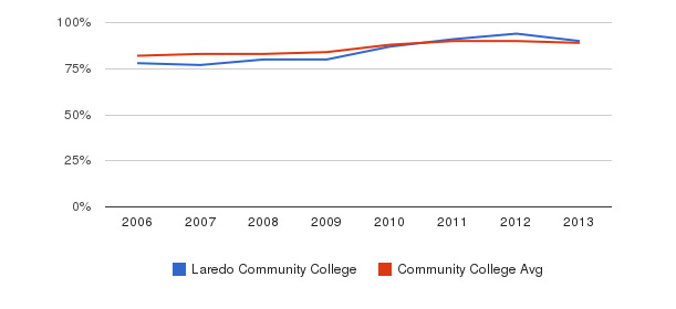 Laredo Community College % Students Receiving Some Financial Aid&nbsp(2006-2013)