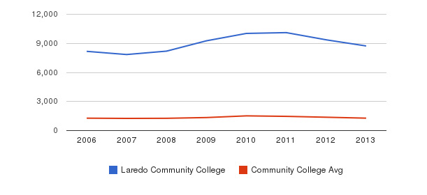Laredo Community College Total Enrollment&nbsp(2006-2013)