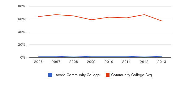 Laredo Community College White&nbsp(2006-2013)
