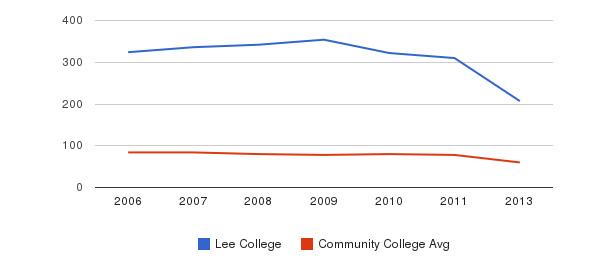 Lee College Total Faculty&nbsp(2006-2013)