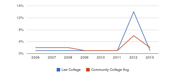 Lee College non_resident&nbsp(2006-2013)