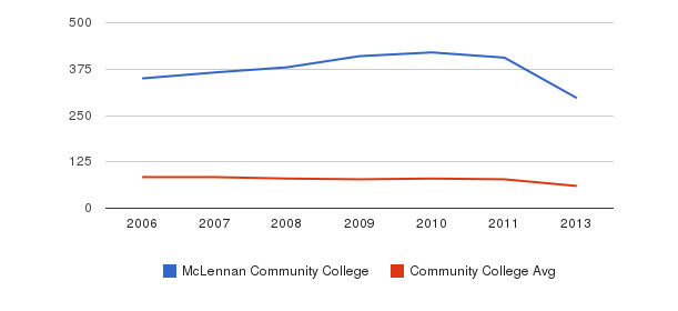 McLennan Community College Total Faculty&nbsp(2006-2013)