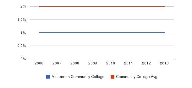 McLennan Community College Asian&nbsp(2006-2013)