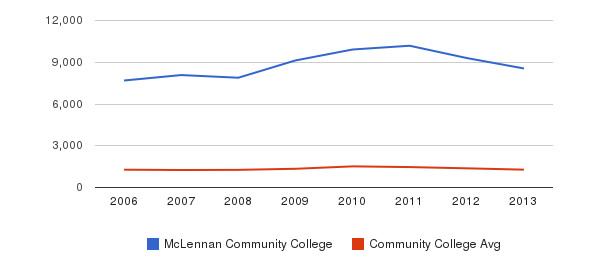 McLennan Community College Total Enrollment&nbsp(2006-2013)