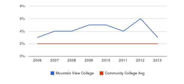 Mountain View College Asian&nbsp(2006-2013)