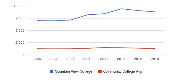 Mountain View College Total Enrollment&nbsp(2006-2013)
