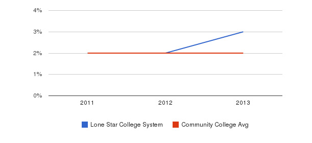 Lone Star College System More&nbsp(2011-2013)