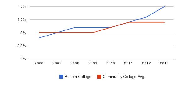 Panola College Hispanic&nbsp(2006-2013)