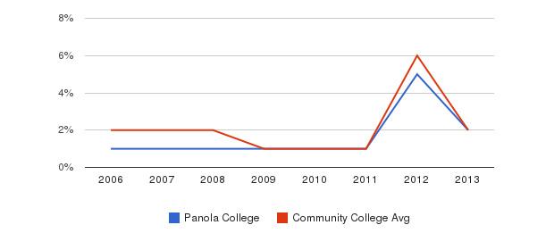 Panola College non_resident&nbsp(2006-2013)