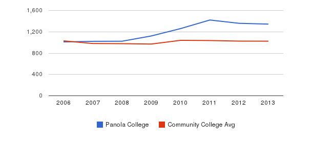 Panola College Part-Time Students&nbsp(2006-2013)