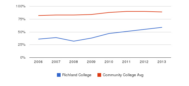 Richland College % Students Receiving Some Financial Aid&nbsp(2006-2013)