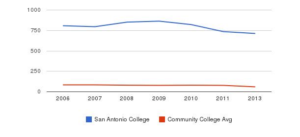 San Antonio College Total Faculty&nbsp(2006-2013)