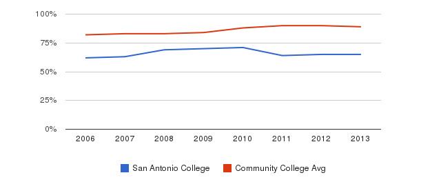 San Antonio College % Students Receiving Some Financial Aid&nbsp(2006-2013)
