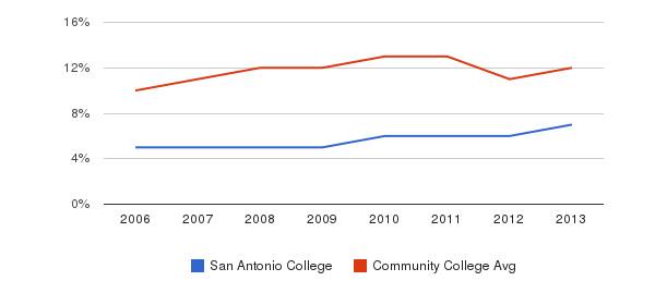San Antonio College Black&nbsp(2006-2013)