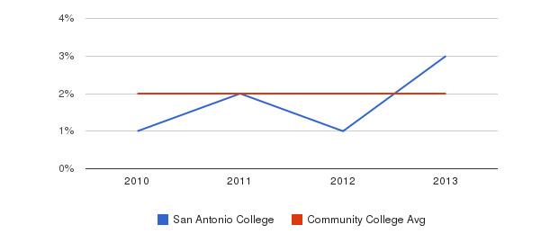 San Antonio College More&nbsp(2010-2013)