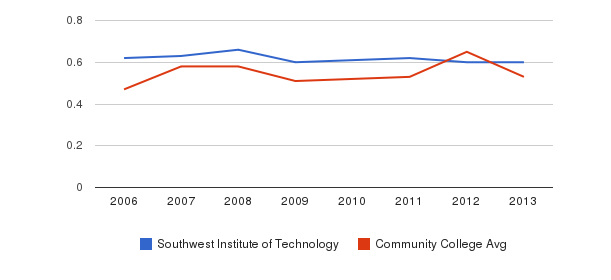 Southwest Institute of Technology Diversity Score&nbsp(2006-2013)