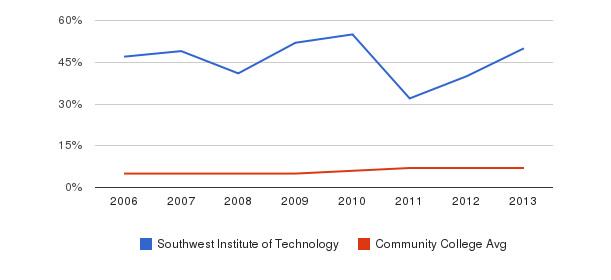 Southwest Institute of Technology Hispanic&nbsp(2006-2013)