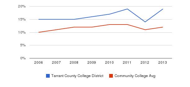 Tarrant County College District Black&nbsp(2006-2013)