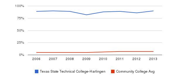 Texas State Technical College-Harlingen Hispanic&nbsp(2006-2013)