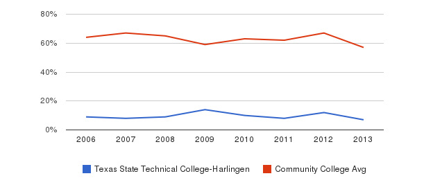 Texas State Technical College-Harlingen White&nbsp(2006-2013)