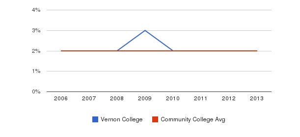 Vernon College Asian&nbsp(2006-2013)
