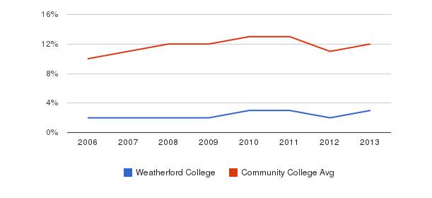 Weatherford College Black&nbsp(2006-2013)