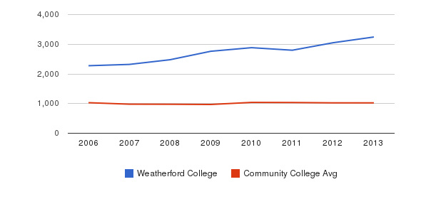 Weatherford College Part-Time Students&nbsp(2006-2013)