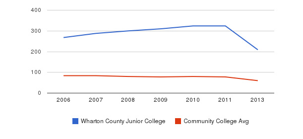 Wharton County Junior College Total Faculty&nbsp(2006-2013)