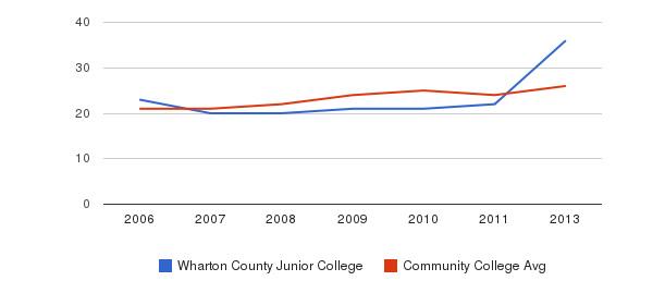 Wharton County Junior College student staff&nbsp(2006-2013)
