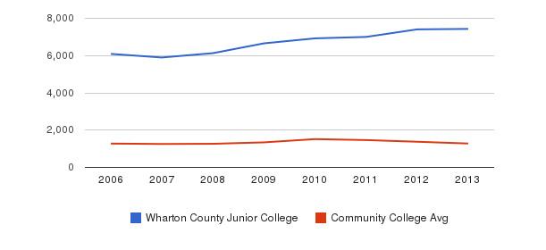 Wharton County Junior College Total Enrollment&nbsp(2006-2013)