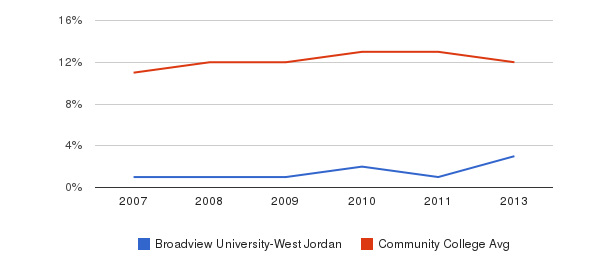 Broadview University-West Jordan Black&nbsp(2007-2013)
