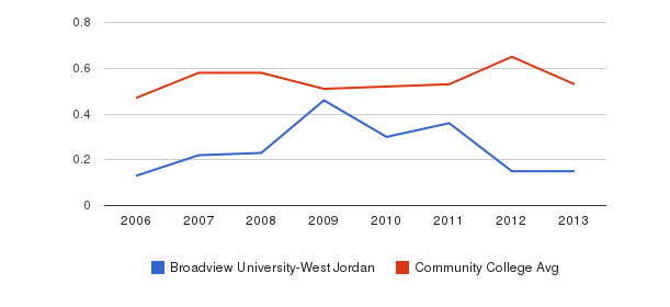 Broadview University-West Jordan Diversity Score&nbsp(2006-2013)