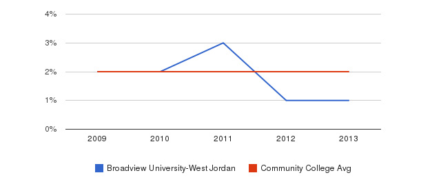 Broadview University-West Jordan More&nbsp(2009-2013)