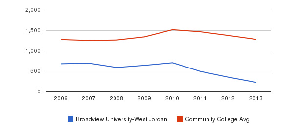 Broadview University-West Jordan Total Enrollment&nbsp(2006-2013)