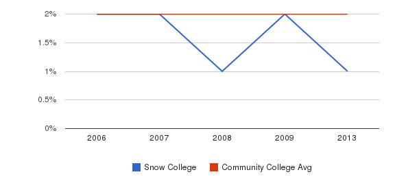 Snow College Asian&nbsp(2006-2013)