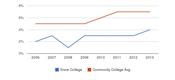 Snow College Hispanic&nbsp(2006-2013)
