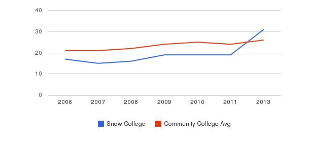 Snow College student staff&nbsp(2006-2013)