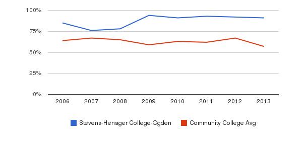 Stevens-Henager College-Ogden White&nbsp(2006-2013)