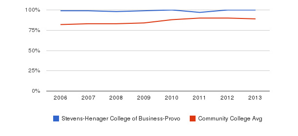 Stevens-Henager College of Business-Provo % Students Receiving Some Financial Aid&nbsp(2006-2013)