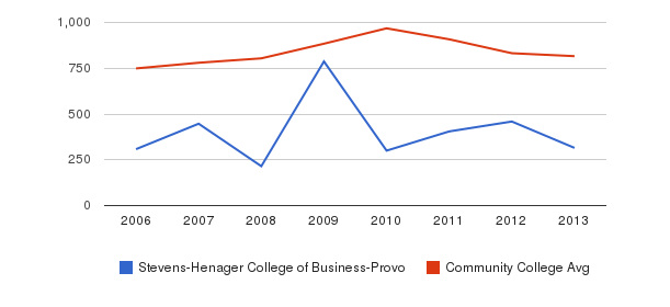 Stevens-Henager College of Business-Provo Full-Time Students&nbsp(2006-2013)