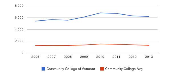 Community College of Vermont Total Enrollment&nbsp(2006-2013)