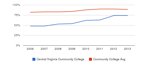 Central Virginia Community College % Students Receiving Some Financial Aid&nbsp(2006-2013)