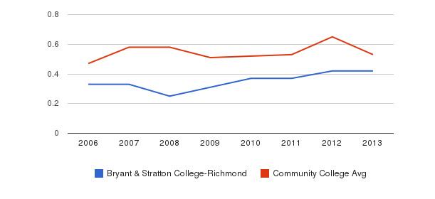 Bryant & Stratton College-Richmond Diversity Score&nbsp(2006-2013)