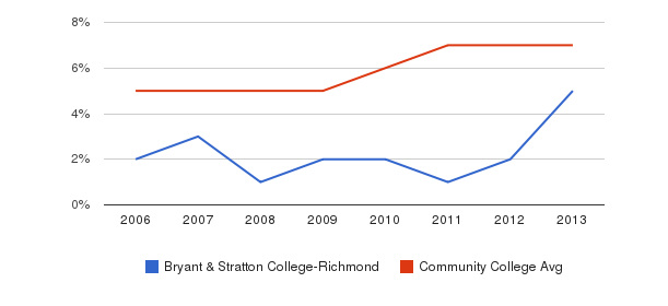 Bryant & Stratton College-Richmond Hispanic&nbsp(2006-2013)