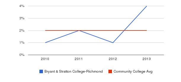 Bryant & Stratton College-Richmond More&nbsp(2010-2013)